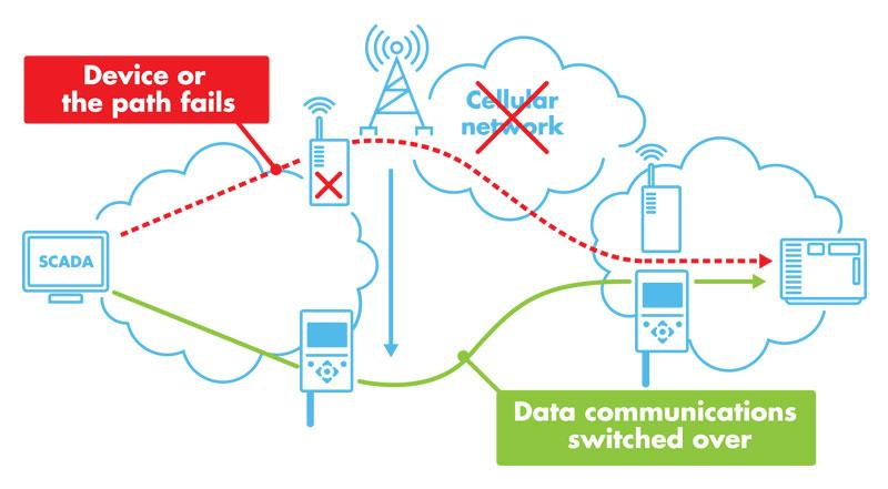 SATEL XPRS Co-operation with adjacent technologies