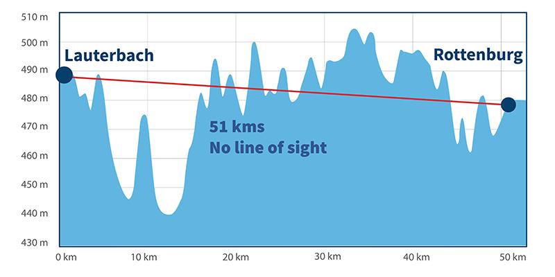 SmartRadioNet SATEL - Metres above sea level
